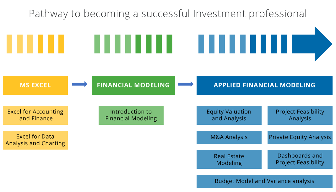 Financial modeling pathway