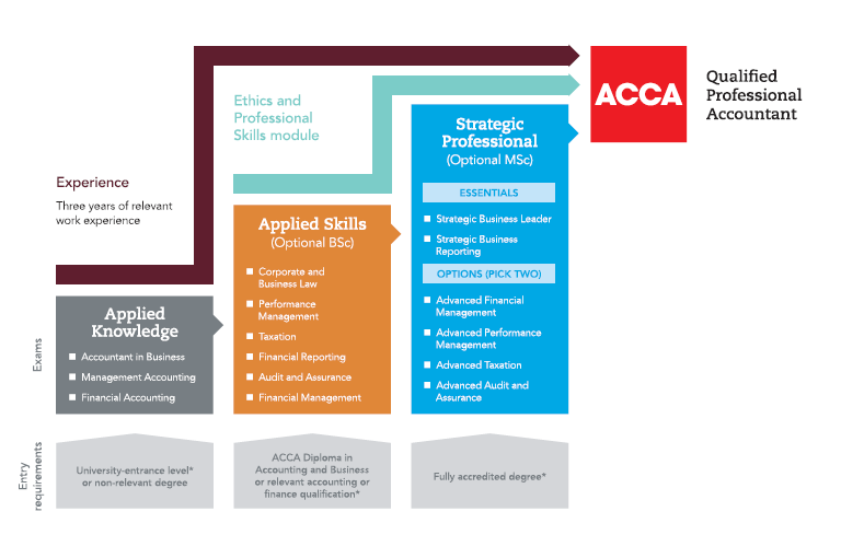 ACCA - Roadmap